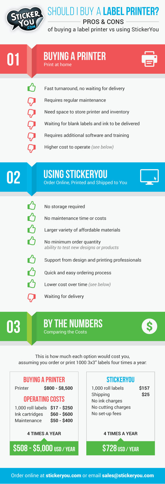 Printer Vs StickerYou Infographic